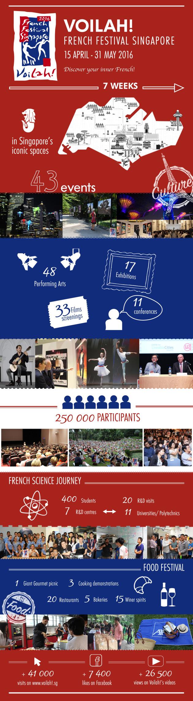Succ s du festival voilah 2016 la france singapour for Chambre de commerce francaise singapore