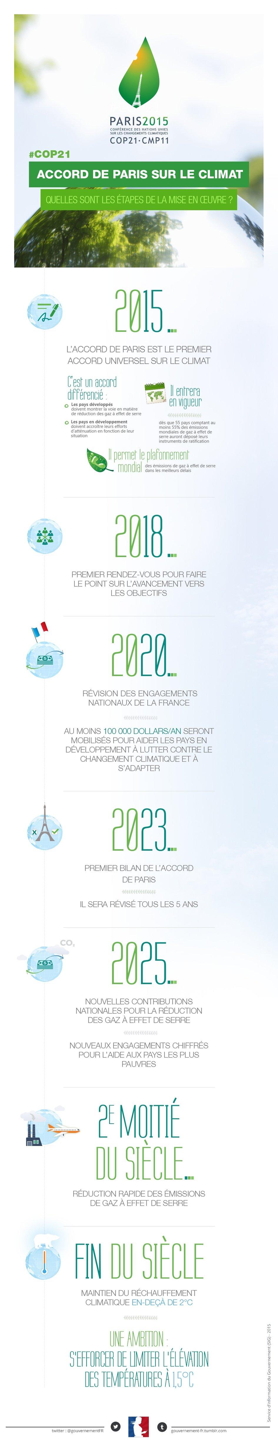 Conf rence paris climat 2015 la france singapour for Chambre de commerce francaise singapour